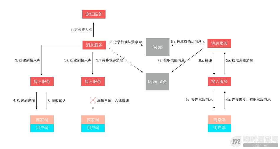 一套原创分布式即时通讯(IM)系统理论架构方案_im_jd_push_pull.png