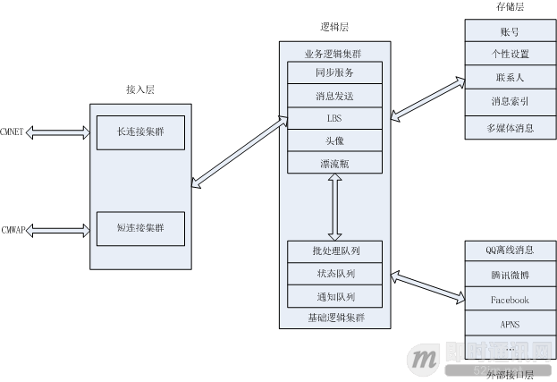 arch-of-weixin-backend.png