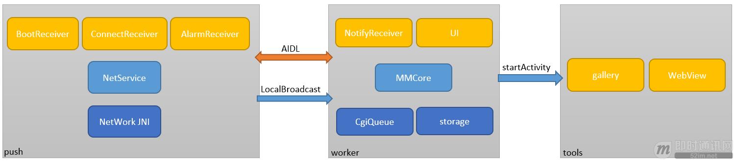 微信团队原创分享:Android版微信后台保活实战分享(进程保活篇)_0 (3).png