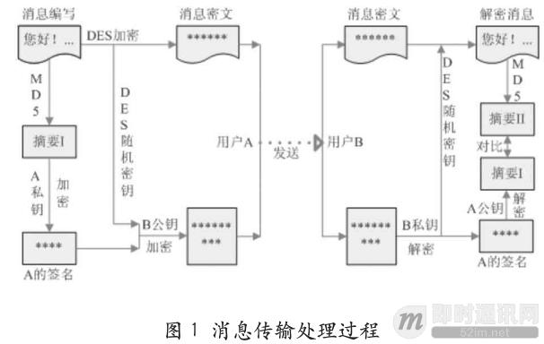 即时通讯安全篇(二):探讨组合加密算法在IM中的应用_1.png
