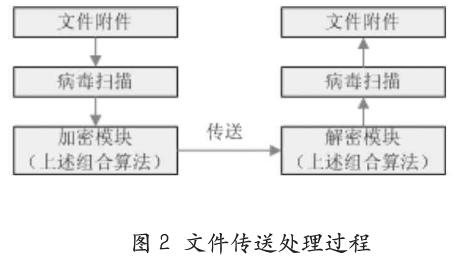 即时通讯安全篇(二):探讨组合加密算法在IM中的应用_2.png
