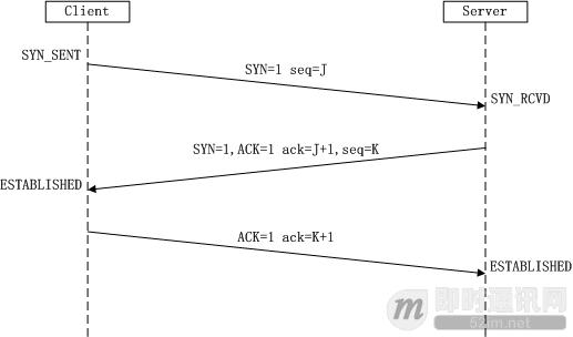 理论经典:TCP协议的3次握手与4次挥手过程详解