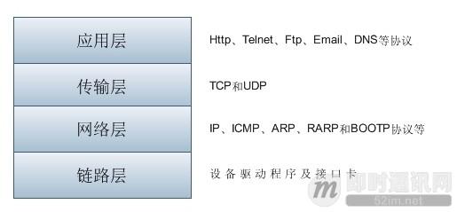 理论联系实际:Wireshark抓包分析TCP 3次握手、4次挥手过程_1.jpg