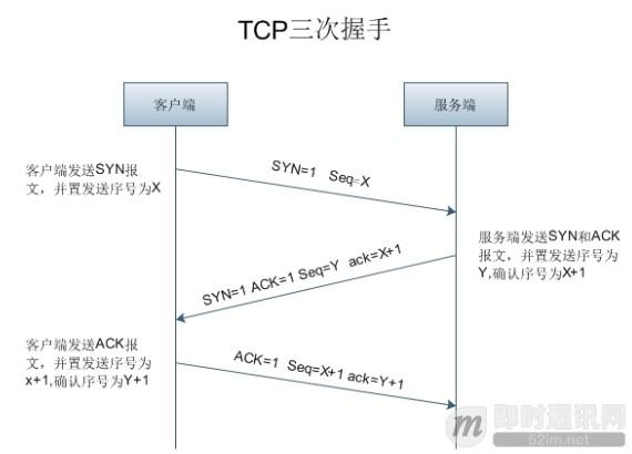 理论联系实际:Wireshark抓包分析TCP 3次握手、4次挥手过程_6.jpg