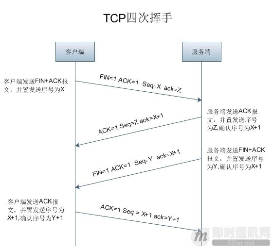 理论联系实际:Wireshark抓包分析TCP 3次握手、4次挥手过程_15.jpg
