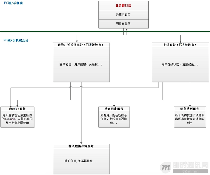 浅谈IM系统的架构设计_QQ20160514-3.png