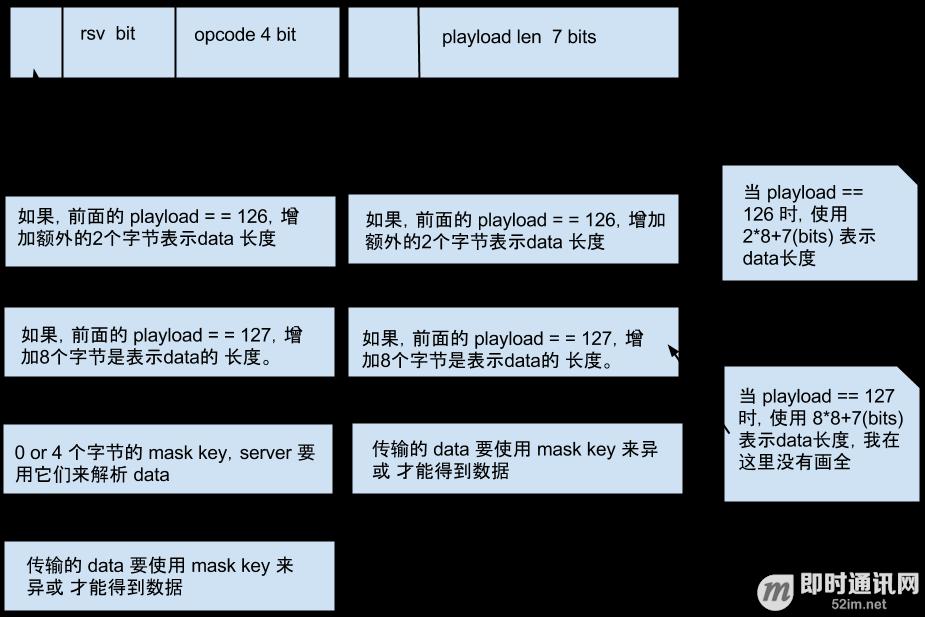 WebSocket详解(三):深入WebSocket通信协议细节_5.png