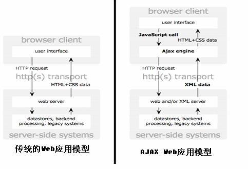 Comet技术详解:基于HTTP长连接的Web端实时通信技术_1.jpg