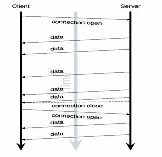 Comet技术详解:基于HTTP长连接的Web端实时通信技术_3.jpg