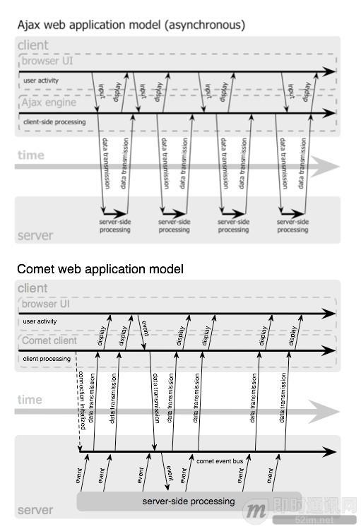 Web端即时通讯技术盘点:短轮询、Comet、Websocket、SSE_2.jpg