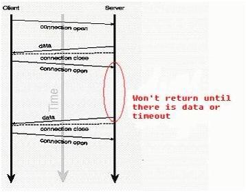 Web端即时通讯技术盘点:短轮询、Comet、Websocket、SSE_3.jpg