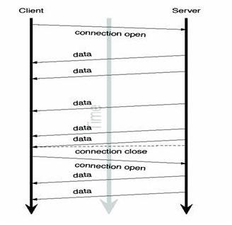 Web端即时通讯技术盘点:短轮询、Comet、Websocket、SSE_4.jpg