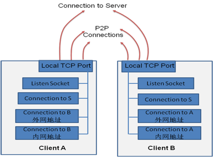 P2P技术详解(二):P2P中的NAT穿越(打洞)方案详解_7.png