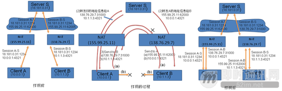 P2P技术详解(二):P2P中的NAT穿越(打洞)方案详解_5.png