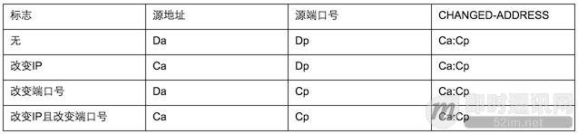 P2P技术详解(三):P2P技术之STUN、TURN、ICE详解_d.png