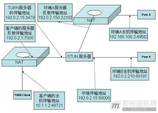 P2P技术详解(三):P2P技术之STUN、TURN、ICE详解_1.jpg