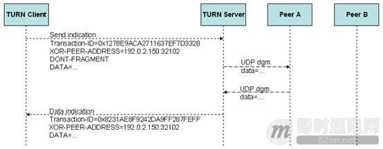 P2P技术详解(三):P2P技术之STUN、TURN、ICE详解_4.jpg