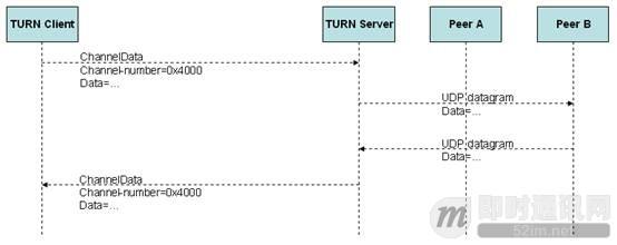 P2P技术详解(三):P2P技术之STUN、TURN、ICE详解_6.jpg