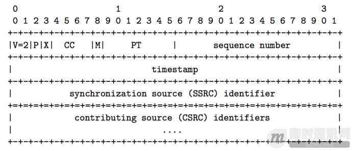 学习RFC3550:RTP/RTCP实时传输协议基础知识_1.png