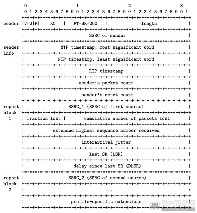 学习RFC3550:RTP/RTCP实时传输协议基础知识_2.png