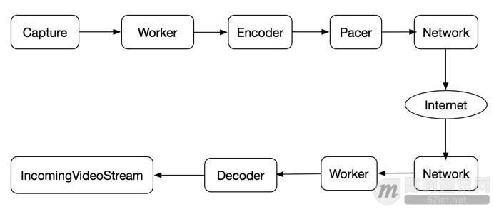 开源实时音视频技术WebRTC中RTP/RTCP数据传输协议的应用_1.png