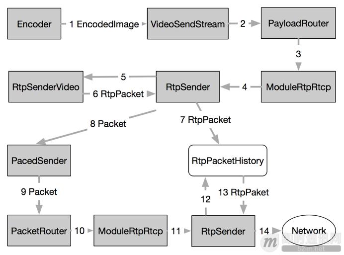 开源实时音视频技术WebRTC中RTP/RTCP数据传输协议的应用_2.png