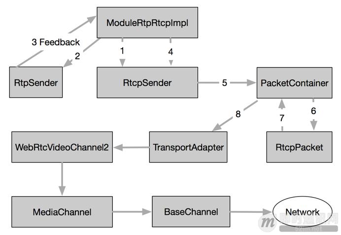 开源实时音视频技术WebRTC中RTP/RTCP数据传输协议的应用_4.png
