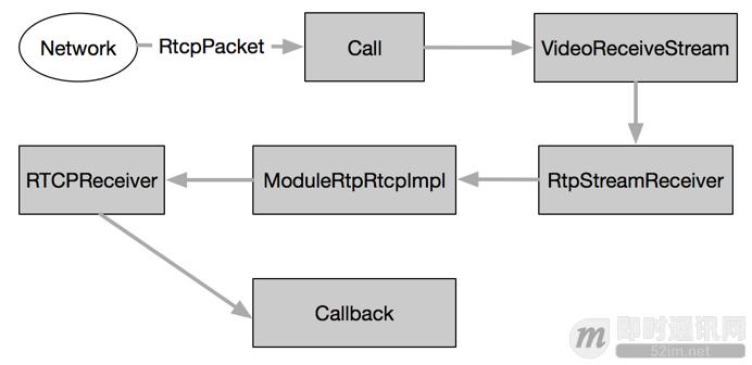 开源实时音视频技术WebRTC中RTP/RTCP数据传输协议的应用_5.png