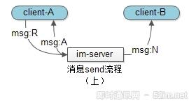 IM消息送达保证机制实现(一):保证在线实时消息的可靠投递_2.png