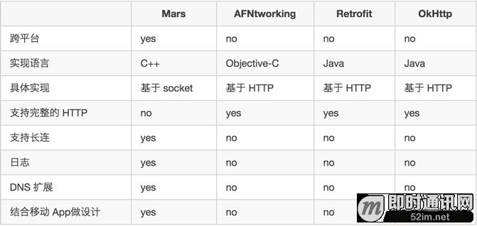 如约而至:微信自用的移动端IM网络层跨平台组件库Mars已正式开源_mm2.png