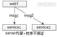 """如何保证IM实时消息的""""时序性""""与""""一致性""""?_4.jpg"""