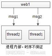 """如何保证IM实时消息的""""时序性""""与""""一致性""""?_5.jpg"""