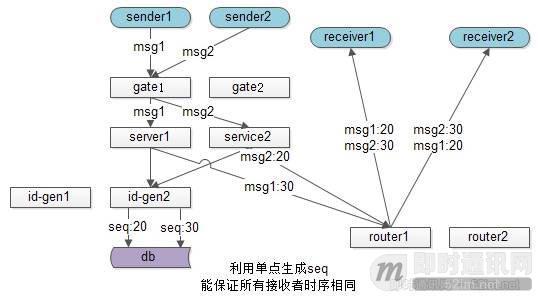 """如何保证IM实时消息的""""时序性""""与""""一致性""""?_9.jpg"""