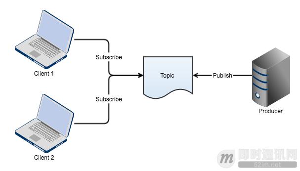 一个基于长连接的安全可扩展的订阅/推送服务实现思路_1.png