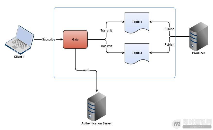 一个基于长连接的安全可扩展的订阅/推送服务实现思路_3.jpeg