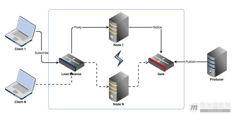 一个基于长连接的安全可扩展的订阅/推送服务实现思路_4.jpeg