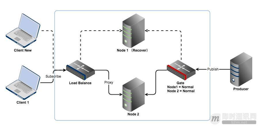 一个基于长连接的安全可扩展的订阅/推送服务实现思路_6.jpeg