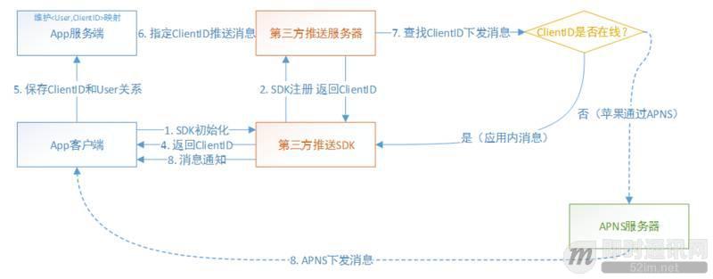 实践分享:如何构建一套高可用的移动端消息推送系统?_1.jpeg