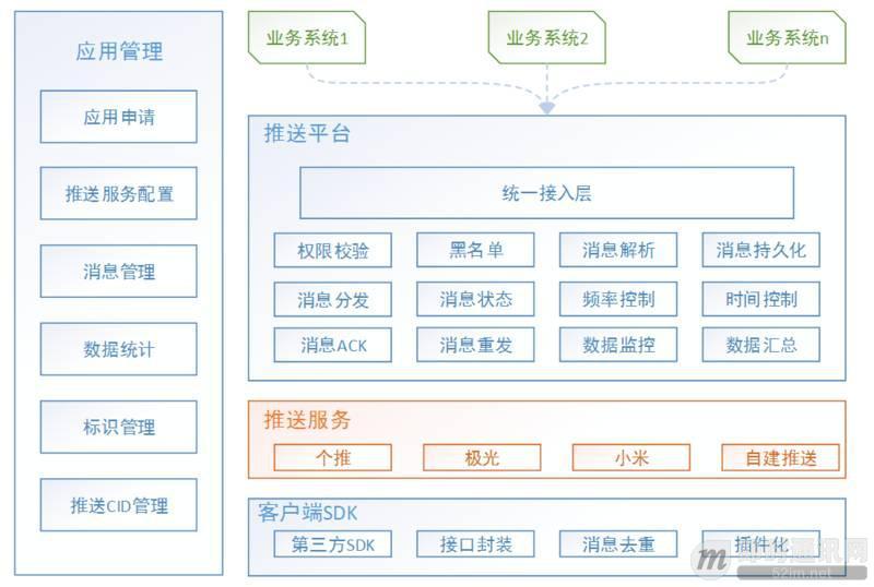 实践分享:如何构建一套高可用的移动端消息推送系统?_2.jpeg