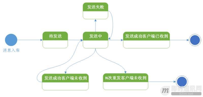 实践分享:如何构建一套高可用的移动端消息推送系统?_4.jpeg