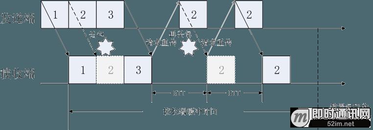 如何优化传输机制来实现实时音视频的超低延迟?_3.png