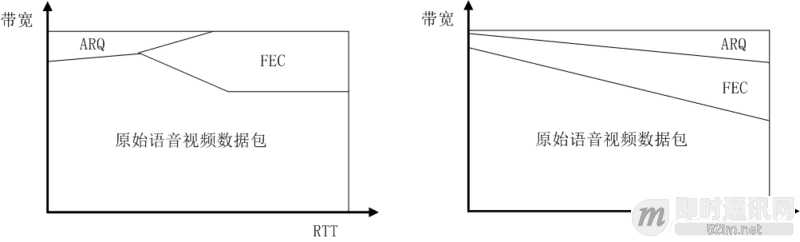 如何优化传输机制来实现实时音视频的超低延迟?_7.png