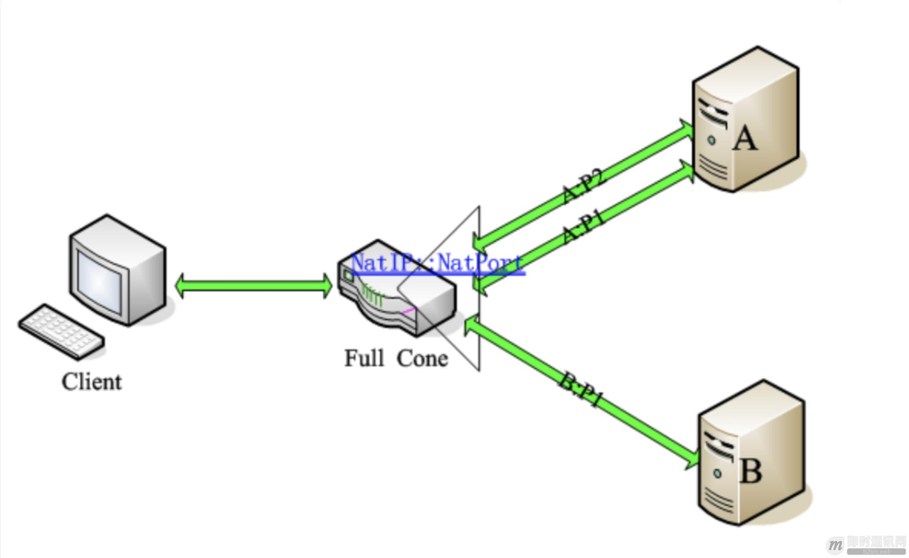 通俗易懂:快速理解P2P技术中的NAT穿透原理_2.png