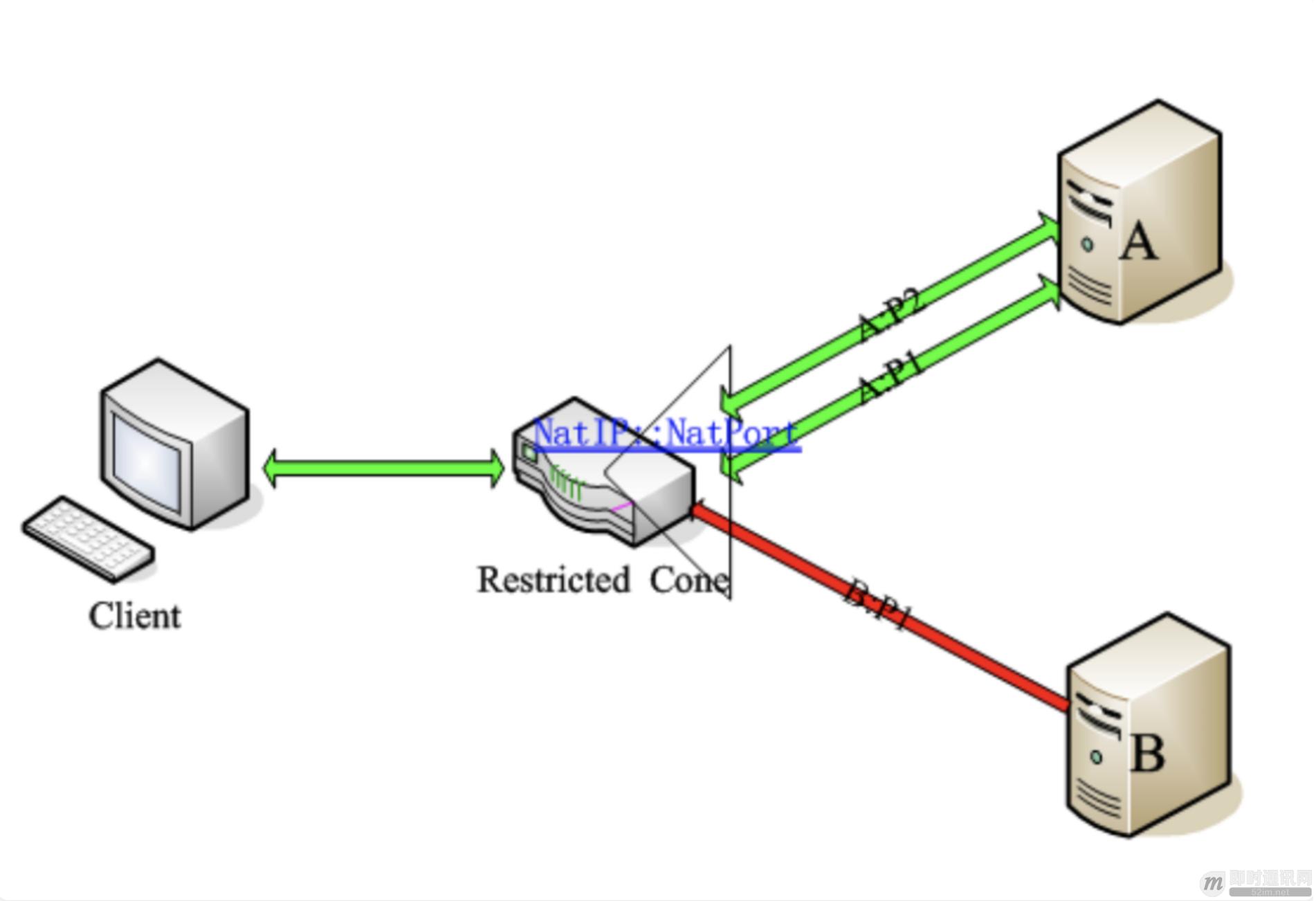 通俗易懂:快速理解P2P技术中的NAT穿透原理_4.png