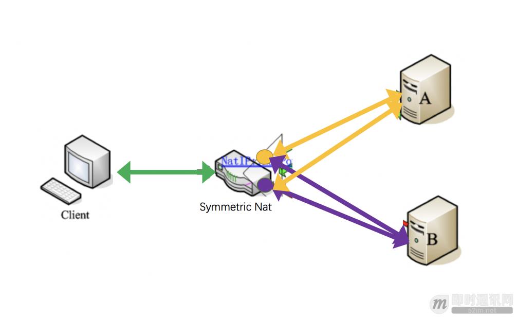 通俗易懂:快速理解P2P技术中的NAT穿透原理_6.png