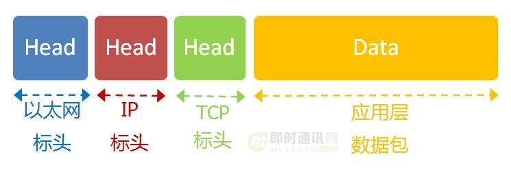 网络编程懒人入门(三):快速理解TCP协议一篇就够_6.jpg