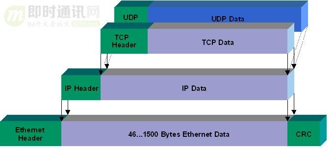 网络编程懒人入门(三):快速理解TCP协议一篇就够_7.jpg