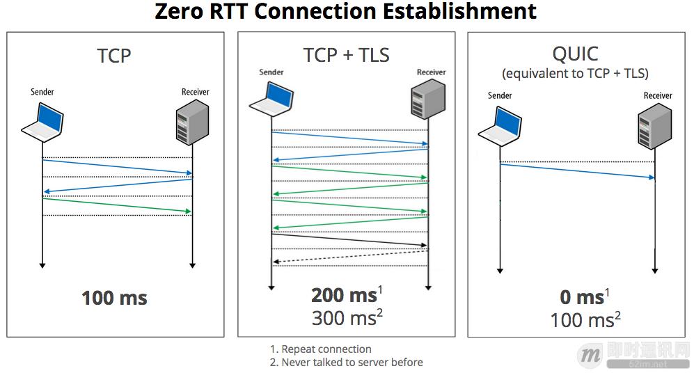 网络编程懒人入门(五):快速理解为什么说UDP有时比TCP更有优势