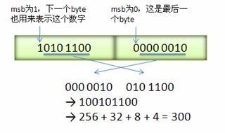 金蝶随手记团队分享:还在用JSON? Protobuf让数据传输更省更快(原理篇)_1.jpg