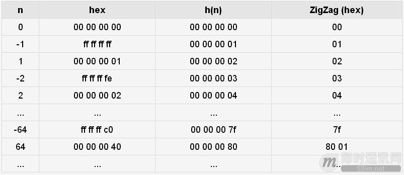 金蝶随手记团队分享:还在用JSON? Protobuf让数据传输更省更快(原理篇)_3.png